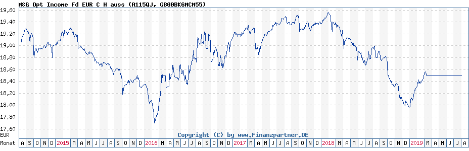 Chart: M&G Opt Income Fd EUR C H auss (A115QJ / GB00BK6MCM55)