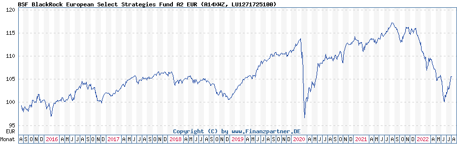 Chart: BSF BlackRock European Select Strategies Fund A2 EUR (A14XWZ / LU1271725100)