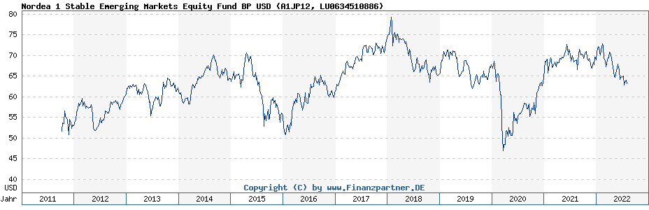 Chart: Nordea 1 Stable Emerging Markets Equity Fund BP USD (A1JP12 / LU0634510886)