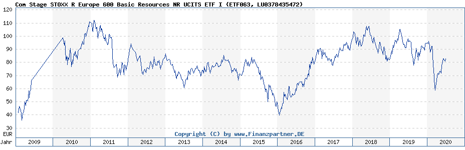 Chart: Com Stage STOXX R Europe 600 Basic Resources NR UCITS ETF I (ETF063 / LU0378435472)