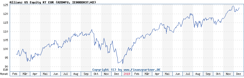 Chart: Allianz US Equity RT EUR (A2DWFU / IE00BDH3TJ42)
