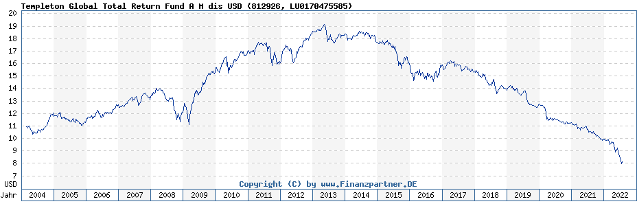Chart: Templeton Global Total Return Fund A M dis USD (812926 / LU0170475585)