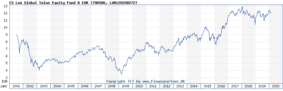 Chart: CS Lux Global Value Equity Fund B EUR (796586 / LU0129338272)