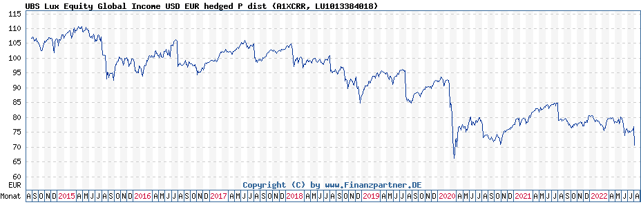 Chart: UBS Lux Equity Global Income USD EUR hedged P dist (A1XCRR / LU1013384018)