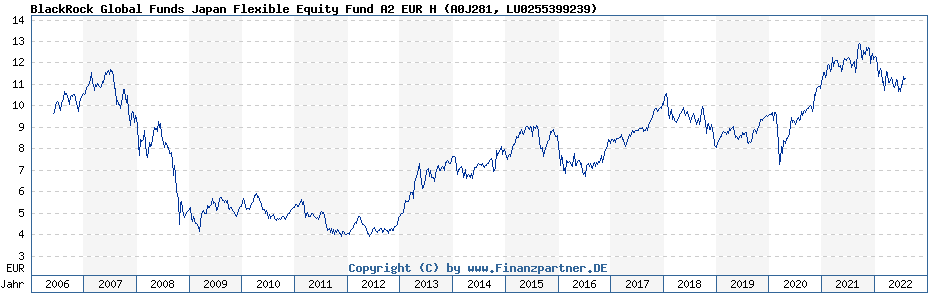 Chart: BlackRock Global Funds Japan Flexible Equity Fund A2 EUR H (A0J281 / LU0255399239)