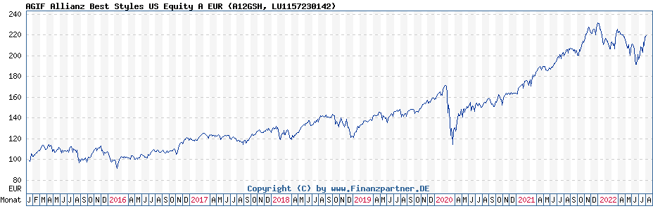 Chart: AGIF Allianz Best Styles US Equity A EUR (A12GSH / LU1157230142)