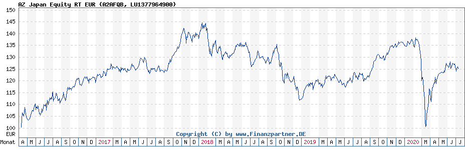 Chart: AZ Japan Equity RT EUR (A2AFQB / LU1377964900)