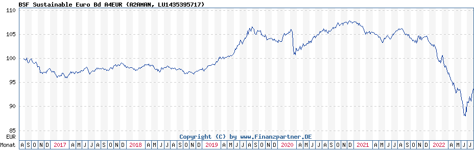 Chart: BSF Sustainable Euro Bd A4EUR (A2AMAN / LU1435395717)