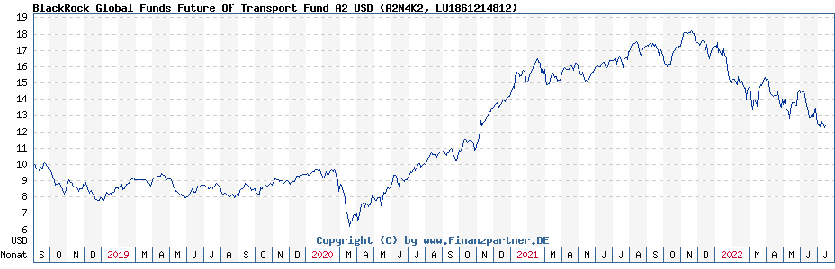 Chart: BlackRock Global Funds Future Of Transport Fund A2 USD (A2N4K2 / LU1861214812)
