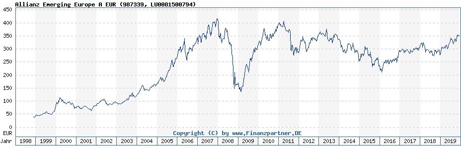 Chart: Allianz Emerging Europe A EUR (987339 / LU0081500794)