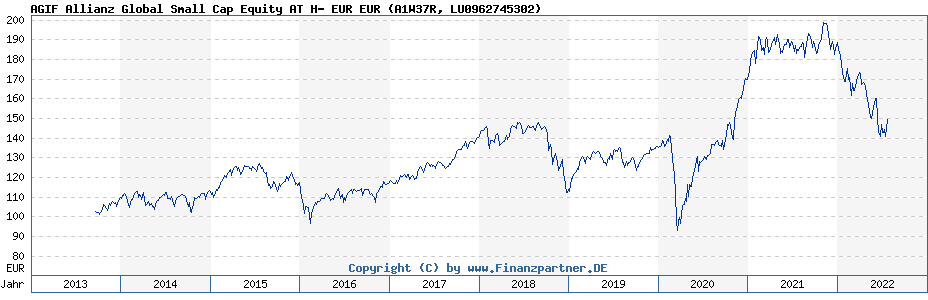 Chart: AGIF Allianz Global Small Cap Equity AT H- EUR EUR (A1W37R / LU0962745302)