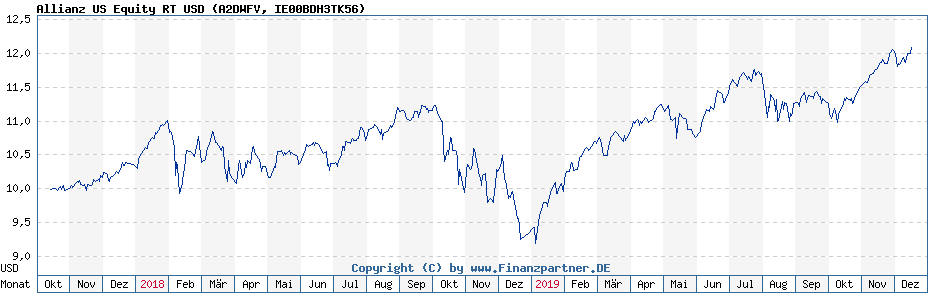 Chart: Allianz US Equity RT USD (A2DWFV / IE00BDH3TK56)