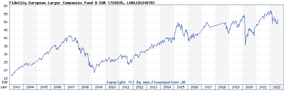 Chart: Fidelity European Larger Companies Fund A EUR (722635 / LU0119124278)