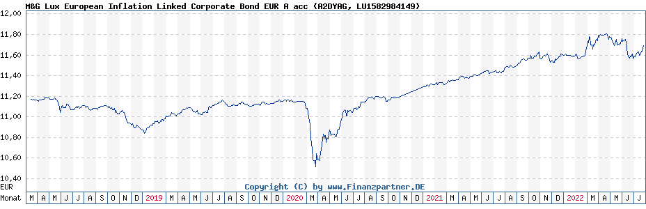 Chart: M&G Lux European Inflation Linked Corporate Bond EUR A acc (A2DYAG / LU1582984149)