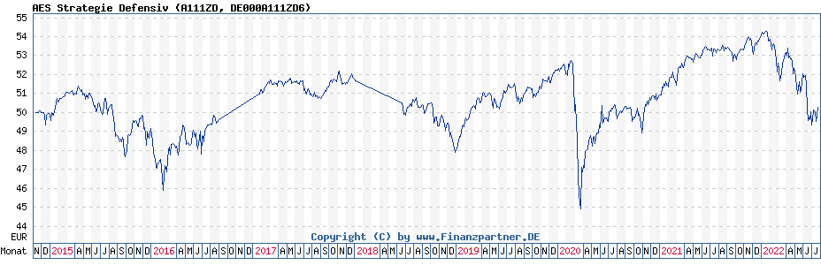 Chart: AES Strategie Defensiv (A111ZD / DE000A111ZD6)