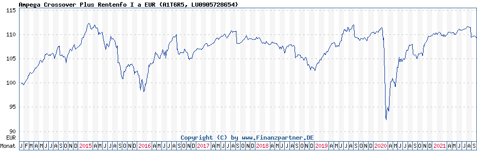 Chart: Ampega Crossover Plus Rentenfo I a EUR (A1T6R5 / LU0905728654)