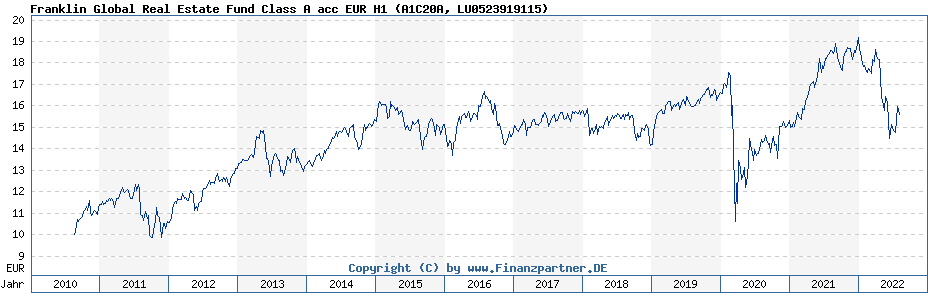 Chart: Franklin Global Real Estate Fund Class A acc EUR H1 (A1C20A / LU0523919115)