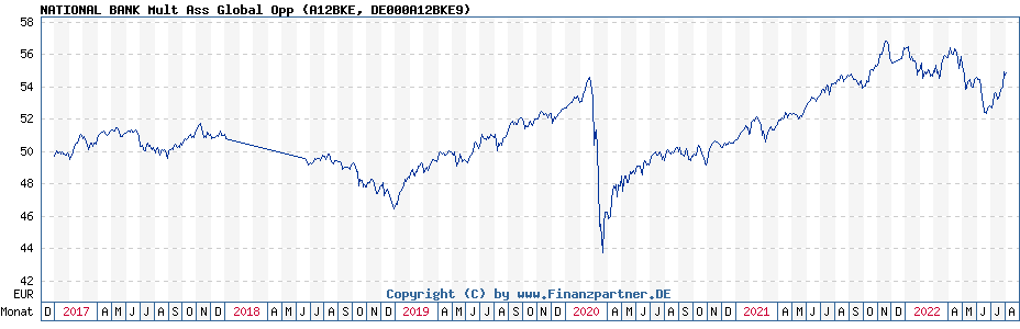 Chart: NATIONAL BANK Mult Ass Global Opp (A12BKE / DE000A12BKE9)