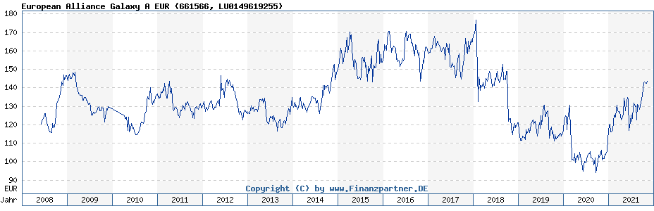 Chart: European Alliance Galaxy A EUR (661566 / LU0149619255)