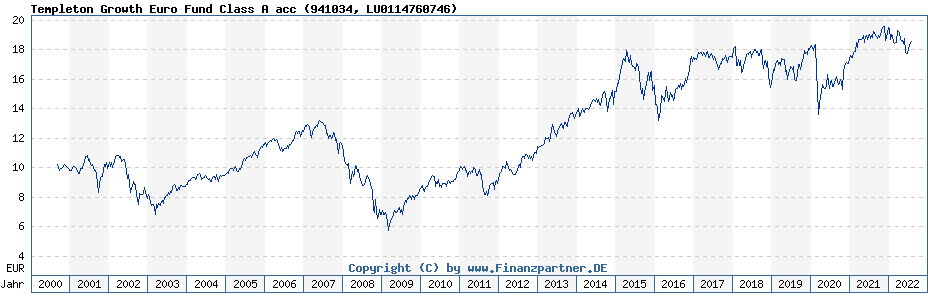 Chart: Templeton Growth Euro Fund Class A acc (941034 / LU0114760746)