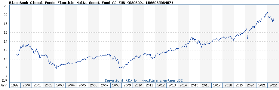 Chart: BlackRock Global Funds Flexible Multi Asset Fund A2 EUR (989692 / LU0093503497)