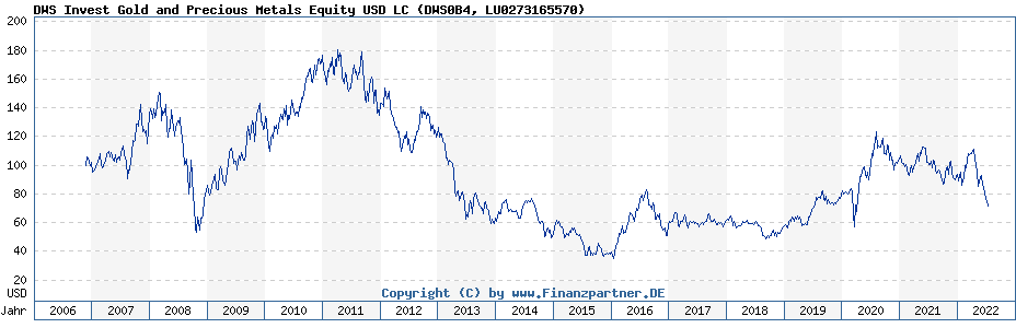 Chart: DWS Invest Gold and Precious Metals Equity USD LC (DWS0B4 / LU0273165570)