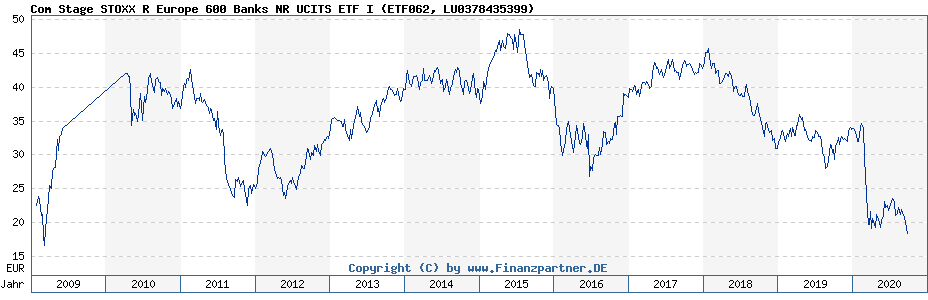 Chart: Com Stage STOXX R Europe 600 Banks NR UCITS ETF I (ETF062 / LU0378435399)