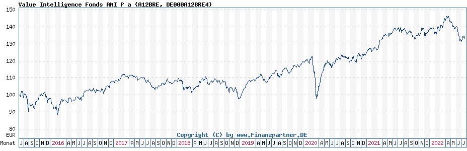 Chart: Value Intelligence Fonds AMI P a (A12BRE / DE000A12BRE4)