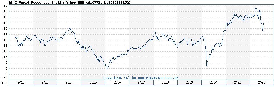 Chart: AS I World Resources Equity A Acc USD (A1CY7Z / LU0505663152)