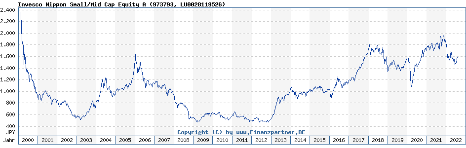 Chart: Invesco Nippon Small/Mid Cap Equity A (973793 / LU0028119526)