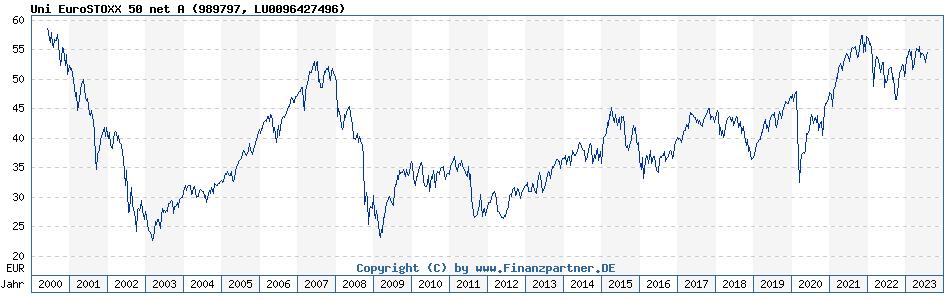 Kurs Euro Stoxx 50