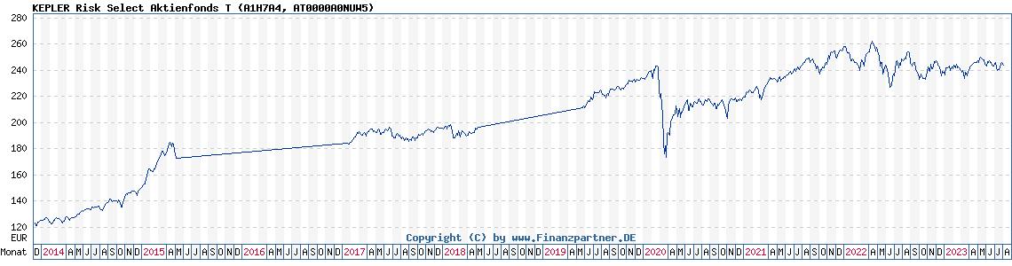 Aktienfonds Ohne Ausgabeaufschlag