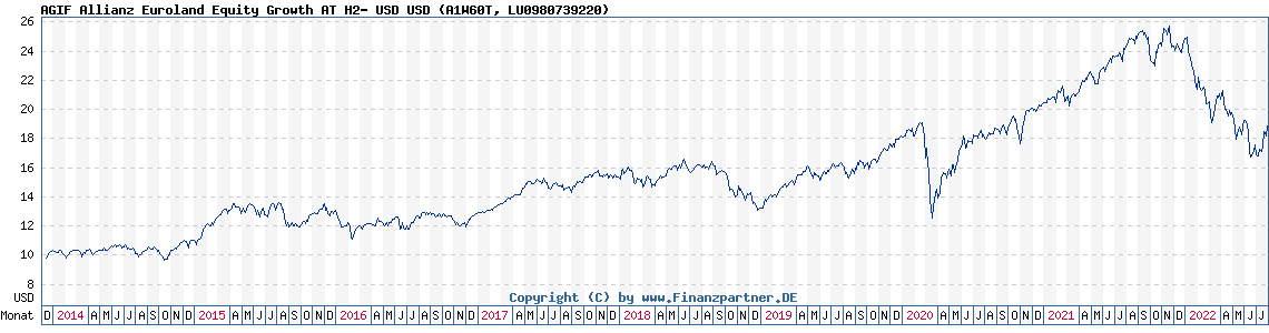 Chart: AGIF Allianz Euroland Equity Growth AT H2- USD (A1W60T LU0980739220)
