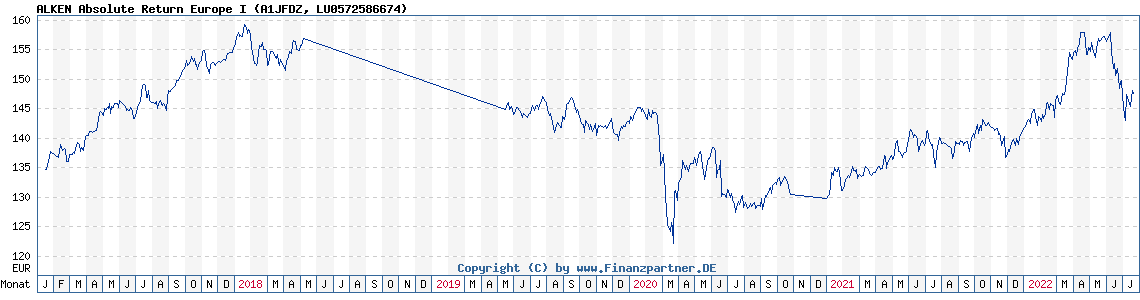 Chart: ALKEN Absolute Return Europe I (A1JFDZ LU0572586674)
