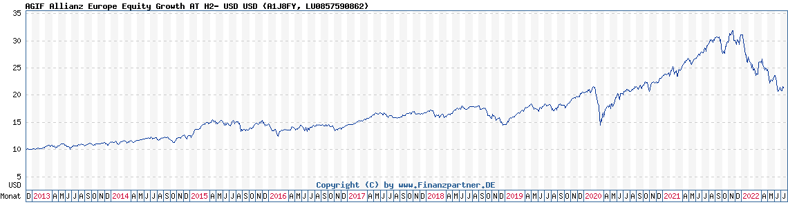Chart: AGIF Allianz Europe Equity Growth AT H2- USD (A1J8FY LU0857590862)