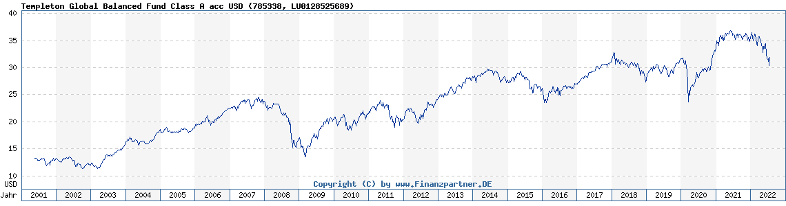 Chart: Templeton Global Balanced Fund Class A acc USD (785338 LU0128525689)