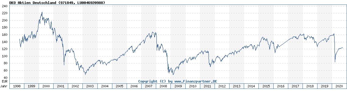 Deutschland Aktien