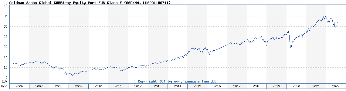 Chart: Goldman Sachs Global CORE&reg Equity Port EUR Class E (A0DKMM LU0201159711)