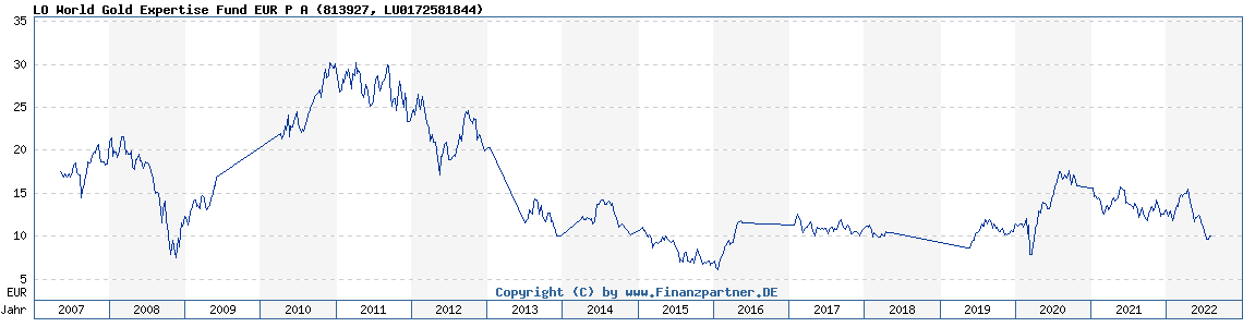 Chart: LO World Gold Expertise Fund EUR P A (813927 LU0172581844)