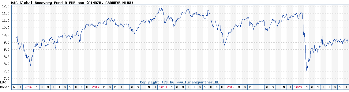 Chart: M&G Global Recovery Fund A EUR acc (A140ZH GB00BYRJNL93)