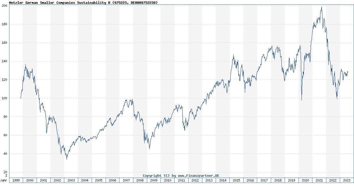 Aktien Deutschland