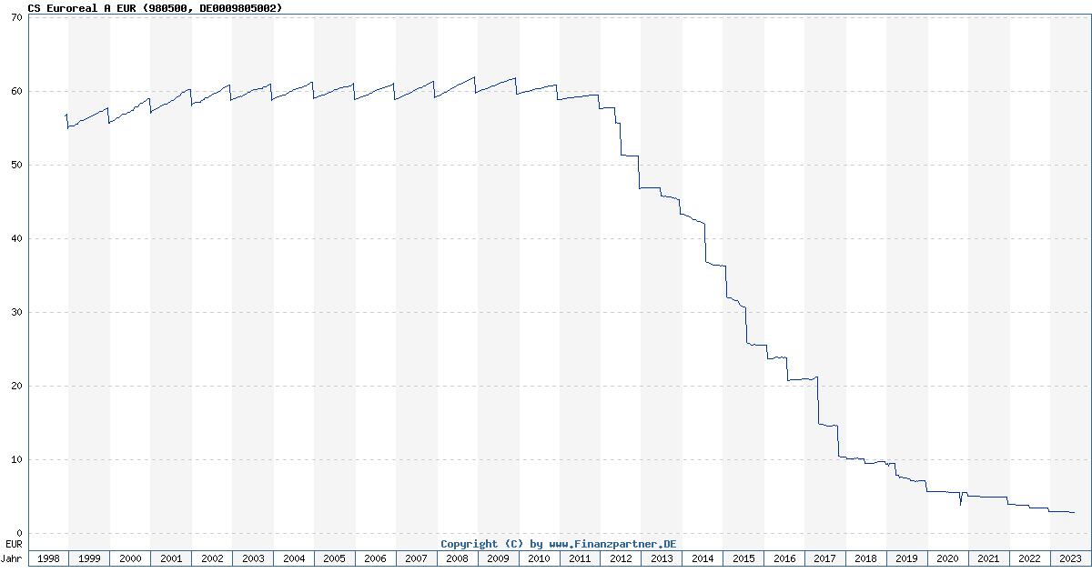 Cs Euroreal Börse